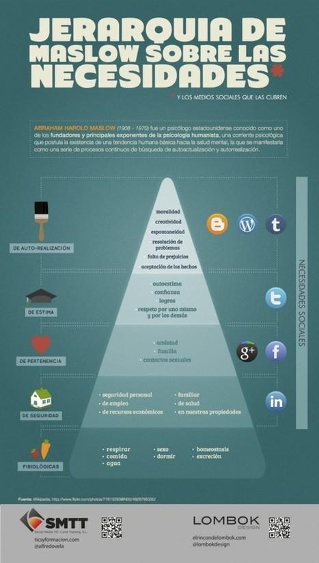 ¿Las necesidades de hoy, son las mismas que propuso Maslow en su pirámide? | Entre profes y recursos. | Scoop.it