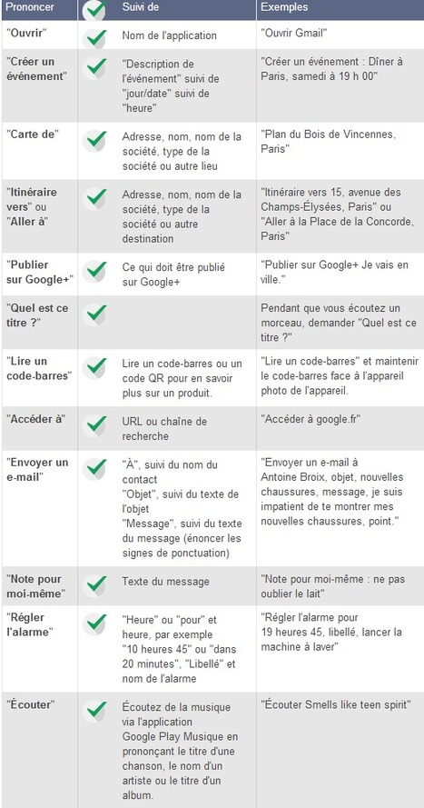 Commandes vocales - Centre d'aide Nexus 4 | Time to Learn | Scoop.it