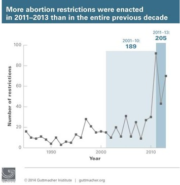 In The Past 3 Years, We've Enacted More Abortion Restrictions Than During The Entire Previous Decade | Dare To Be A Feminist | Scoop.it