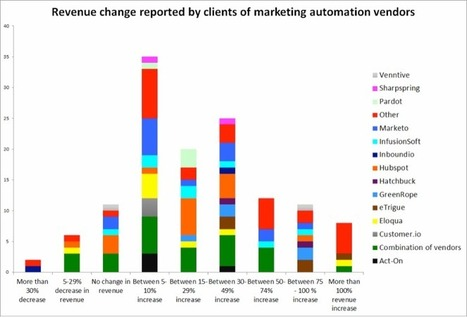 Almost one fifth of companies adopting marketing automation boost ... | Business | Scoop.it