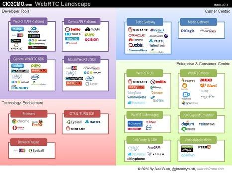 Apidaze on the WebRTC Landscape Infographic (March 2014) | Telecom APIs & WebRTC | Scoop.it
