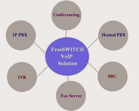 VoIP, Web, Mobile and SEO: VoIP Eco-Friendly Software Developed in FreeSWITCH | FreeSWITCH solution & services | Scoop.it