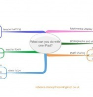 One iPad in the classroom – what can you do? | Learning with iPads | Using iPads in Primary Schools | Scoop.it