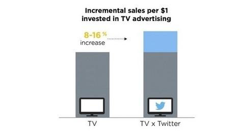 Twitter lance le TV Ad Targeting pour mieux cibler les téléspectateurs | Tout sur les réseaux sociaux | Scoop.it