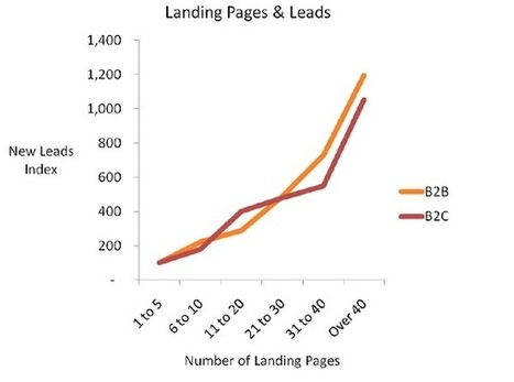 Inbound Lead Generation For Law Firms | Internet Marketing For Small Businesses | Scoop.it