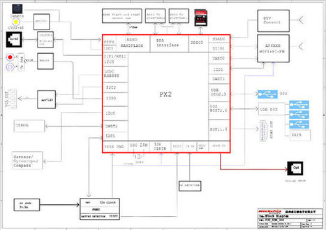 Rayeager PX2 Development Board Features Rockchip PX2 Dual Core Cortex A9 Processor | Embedded Systems News | Scoop.it