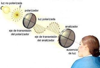 Fenómenos ondulatorios de la luz | Oscilaciones, Ondas y Óptica | Scoop.it