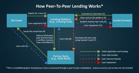 PEER-TO-PEER LENDING: How digital lending marketplaces are disrupting the predominant banking model via @malekalby | AtDotCom Social media | Scoop.it