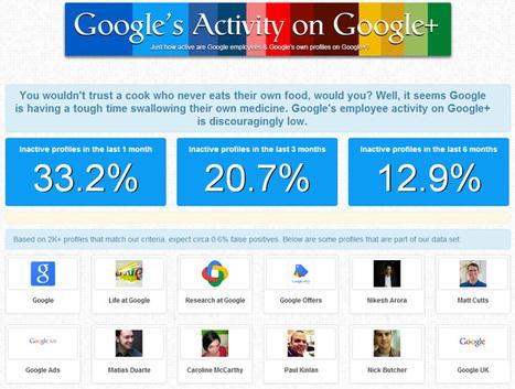 Les employés de Google se moquent-ils de Google+ ? | Google, un modèle d'entreprise à suivre ? | Scoop.it