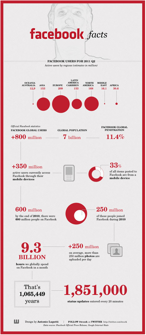 The Latest 15 Facts and Figures on Facebook - Plus Infographic | Digital Marketing Power | Scoop.it