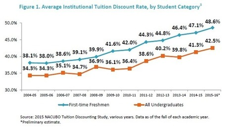 NACUBO: 2015 Tuition Discounting Study | JRD's higher education future | Scoop.it