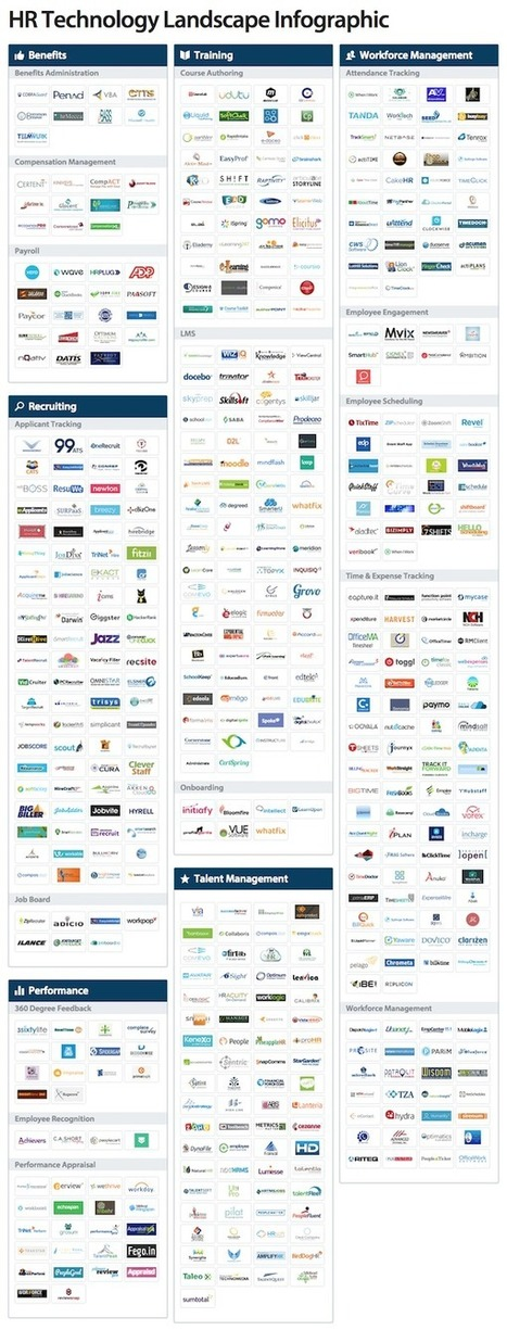 Marketing isn't alone -- HR software landscape with 547 products - Chief Marketing Technologist | Digital & eCommerce | Scoop.it