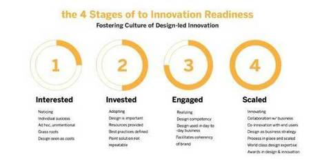 3 Tips to Foster a Culture of Innovation at Work | DESIGN THINKING | methods & tools | Scoop.it