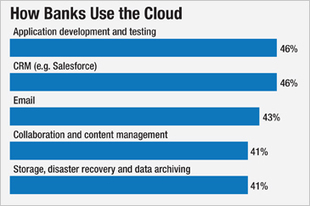 Banks Ramp Up Cloud Adoption; Holdouts Cite Hands-On Control   Customer Experience for FinServ   Scoop.it