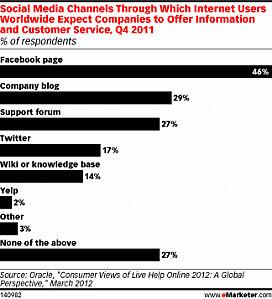 Relation Client : les consommateurs placent la barre haute sur les Médias Sociaux | e-CRM & Web innovations | Scoop.it