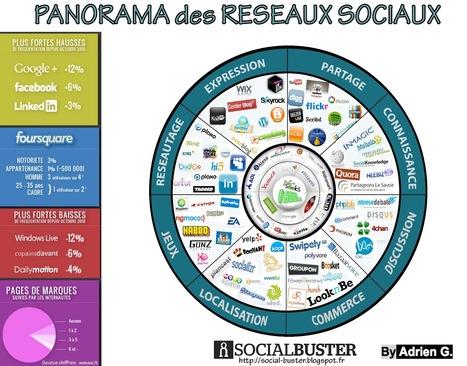 Recrutement sur les réseaux sociaux, pourquoi cela ne marche pas? | La lettre de Toulouse | Scoop.it