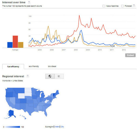 How to Use Google Trends to Complement Your Keyword Research ...   Online business growth   Scoop.it