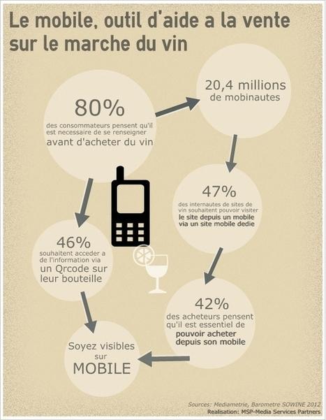 [Infographie] Le mobile comme outil d'aide à la vente pour le vin | marketing vin | Scoop.it