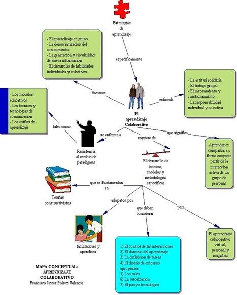 Características del Aprendizaje Cooperativo.   Avaliação e Aprendizagem Digital   Scoop.it