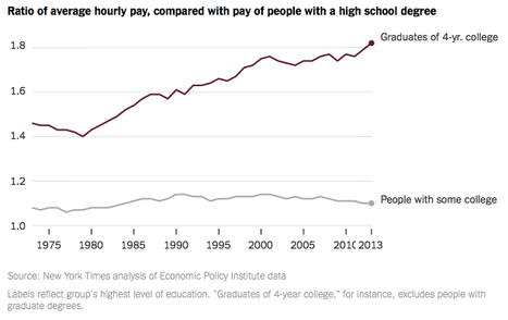 Is College Worth It? Clearly, New Data Say | Learning, Teaching & Leading Today | Scoop.it