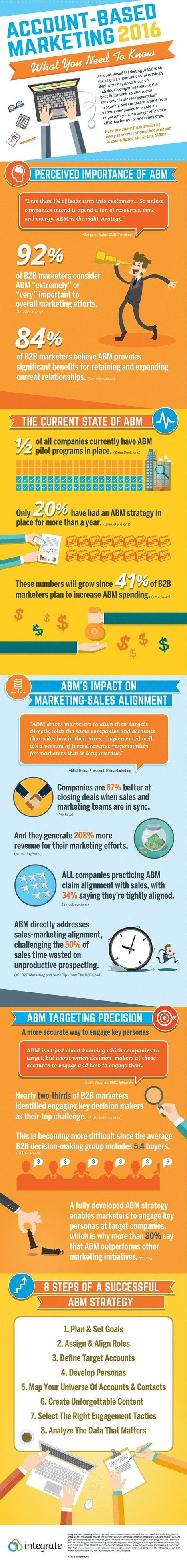 What You Need to Know About Account-Based Marketing #Infographic | The Twinkie Awards | Scoop.it