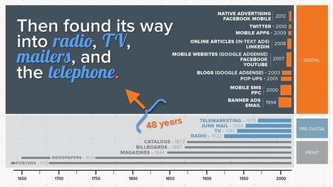 How Cluttered Is the Advertising Landscape, Really? [Timeline]   Big Media (En & Fr)   Scoop.it
