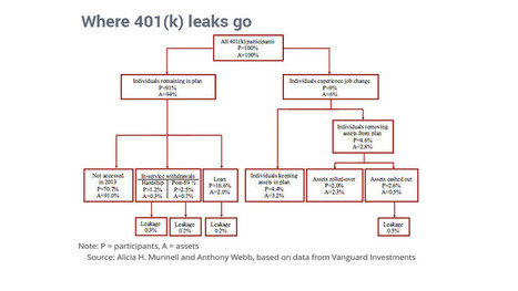 Vanguard data shows 401(k) 'leakage' process - MarketWatch   The Great American Retirement Crisis   Scoop.it