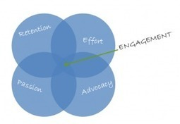 Why Does Customer Engagement Matter? | Designing  services | Scoop.it