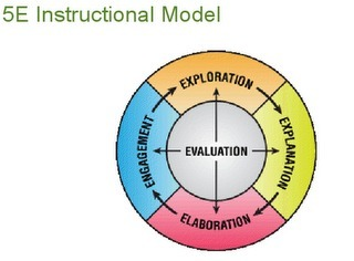 Discovery Education SCIENCE and the 5E Model: Whitney Mihoulides #SSDOD2011 – DEN Blog Network | Technology and science in the classroom. | Scoop.it