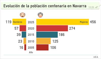 La población centenaria se duplicará en Navarra en los próximos 10 años | Ordenación del Territorio | Scoop.it