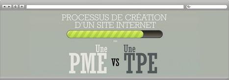 Processus de création d'un site Internet | Création de site internet Montpellier | Scoop.it