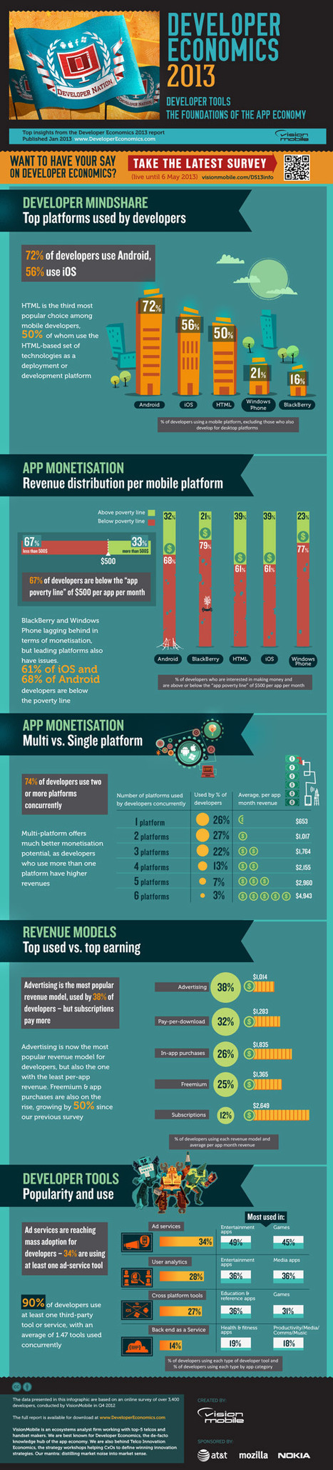 Developer Economics 2013: Dev tools are the foundation of the app economy   Mobile Technology   Scoop.it