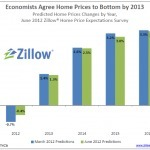 Zillow Home Price Expectations Survey: Home Prices Will Bottom by 2013 | Real Estate Plus+ | Scoop.it