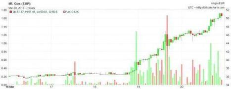 In Spain, The Bitcoin Run Has Started   Zero Hedge   Money, Debt and Society   Scoop.it