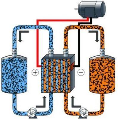 Black Goo Flow Batteries by 24M Technologies - Nanalyze | ESS (Energy Storage Systems) | Scoop.it