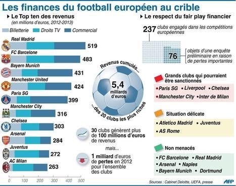 Le PSG et 4 autres clubs européens sont sérieusement concernés par le fair-play financier [INFOGRAPHIE] | Clubs de sport et Business, relation controversée ! | Scoop.it