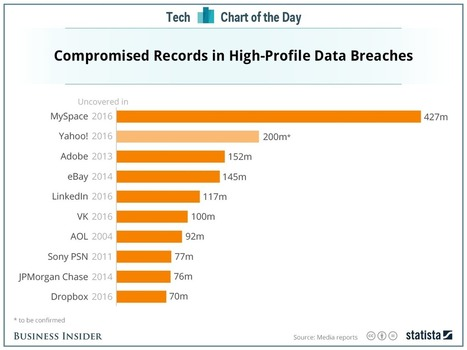Yahoo's data breach is one of the biggest in history | Entrepreneurship, Innovation | Scoop.it