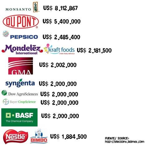 Top 10: No a la 37 | Yo No Quiero Transgénicos | Stop Monsanto | Scoop.it