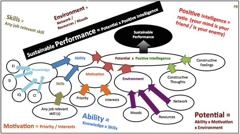 Sustainable Performance management formula | Day in the life | Scoop.it