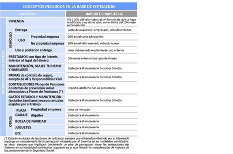 Conceptos incluidos base de cotización | Cotización 2013 | Scoop.it