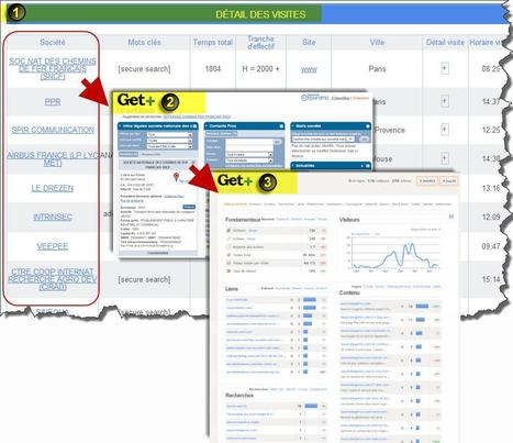 6 outils complémentaires à google analytics | Time to Learn | Scoop.it