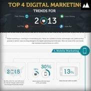 Top Digital Marketing Trends for 2013 | trends in digital technology | Scoop.it