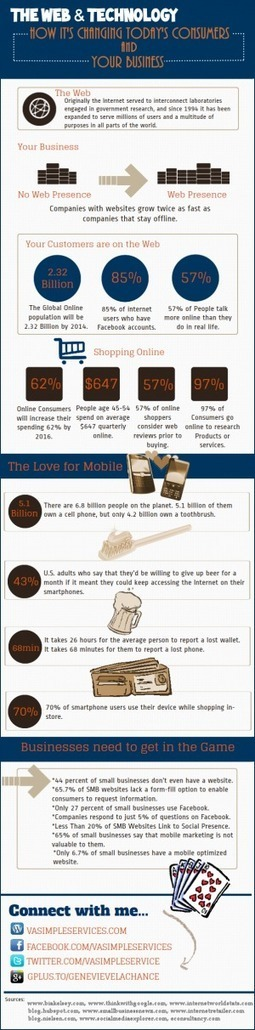 [INFOGRAPHIC] The Web & Technology: How It's Changing Today's Consumers and Your Business | INFOGRAPHICS | Scoop.it
