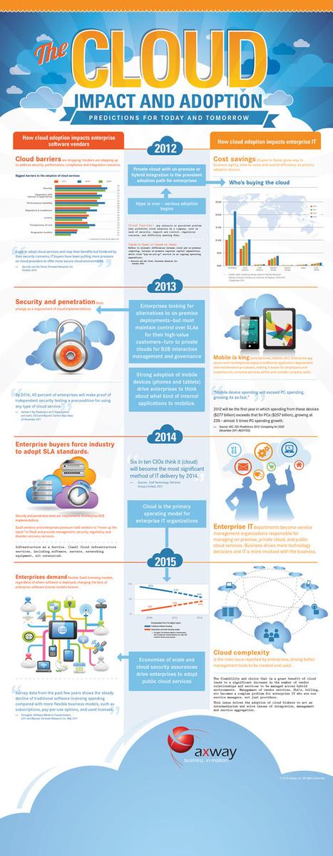 INFOGRAPHIC: Cloud Computing's Impact on IT Departments | AtDotCom Social media | Scoop.it