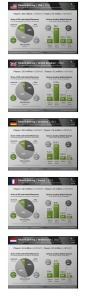 Mobile gaming graphs 2012 - Newzoo | Infographics on the road | Scoop.it