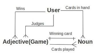 Building a Web App, Part 2: Models and Backend | Nodejs-code | Scoop.it