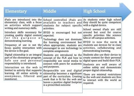 BYOD Klassenzimmer versus iPad Klassenzimmer | BYOD in der Schule | Scoop.it