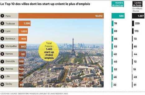 Malgré le poids écrasant de Paris, la French Tech s'étend en régions | Management today | Scoop.it