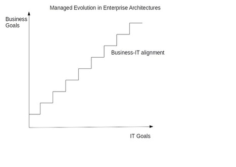 Lambda, Kappa, Microservice and Enterprise Architecture for Big Data | Innovation | Scoop.it