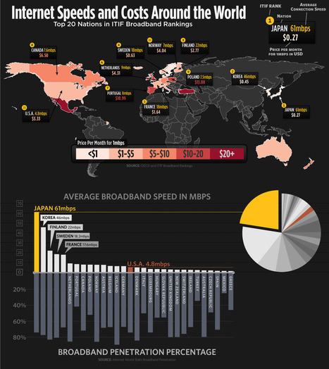 Internet Speeds and Costs Around the World in 2009 | Infographie | Scoop.it
